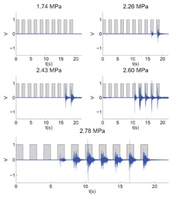 EMG (blue) showing the contralateral evoked response at different acoustic pressure levels of FUS-induced stimulation