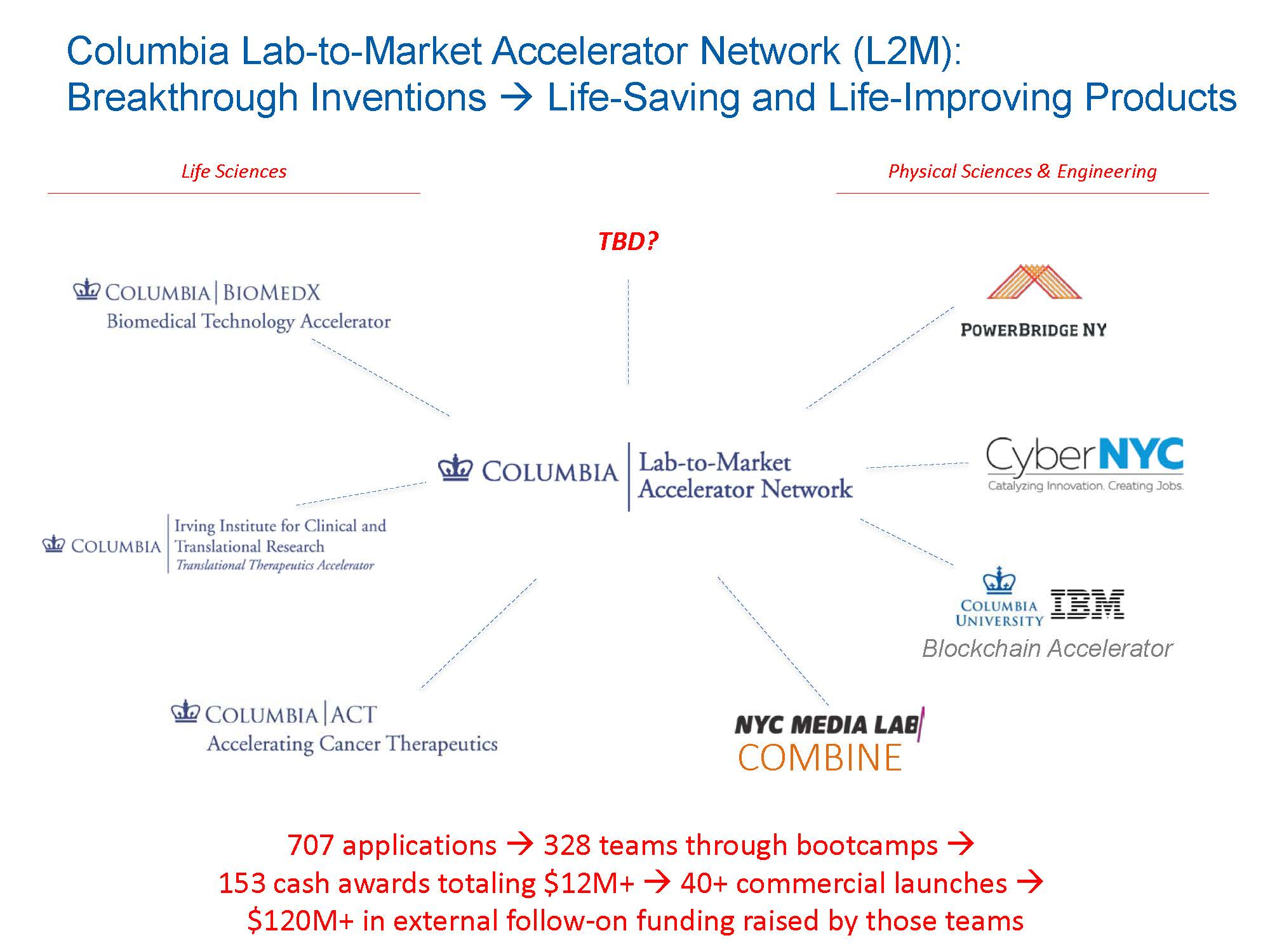 Columbia Lab-to-Market Accelerator Network   Technology Ventures